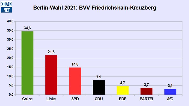 BVV-Wahl Friedrichshain-Kreuzberg 2021