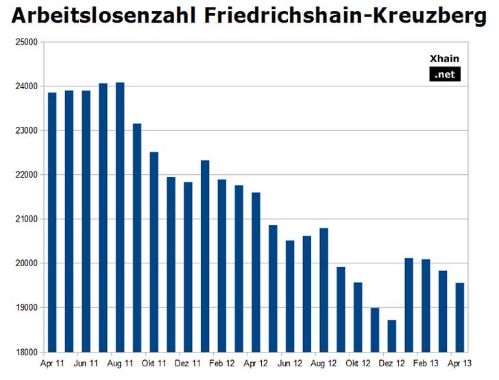 Arbeitslosenzahl Friedrichshain-Kreuzberg April 2013