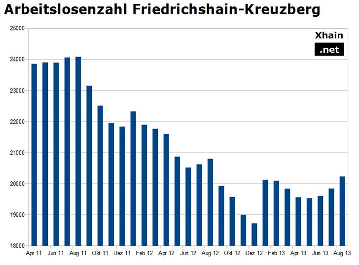 Arbeitslosenzahl Friedrichshain-Kreuzberg August 2013