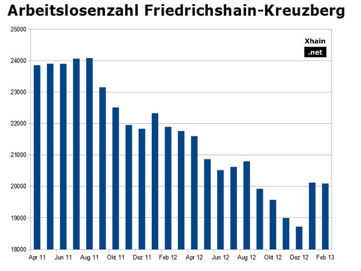 Arbeitslosenzahl Friedrichshain-Kreuzberg Februar 2013