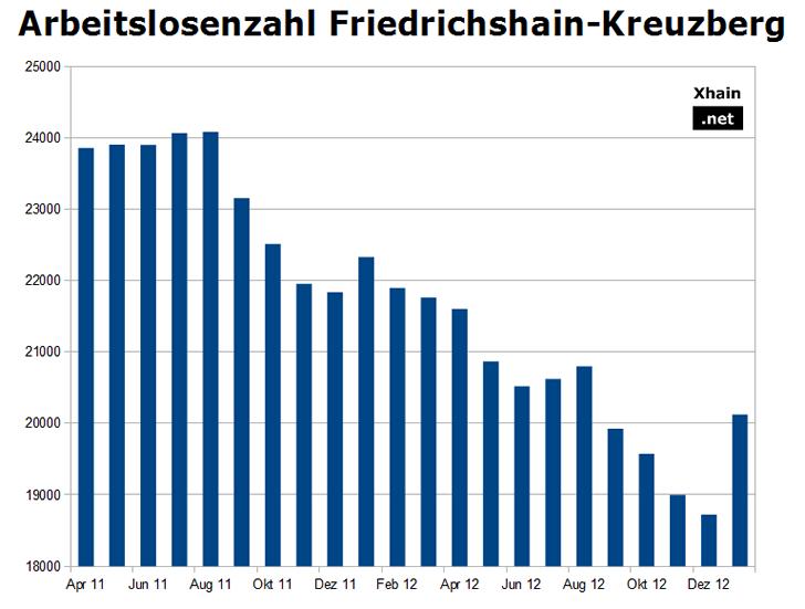 Arbeitslosenzahl Friedrichshain-Kreuzberg