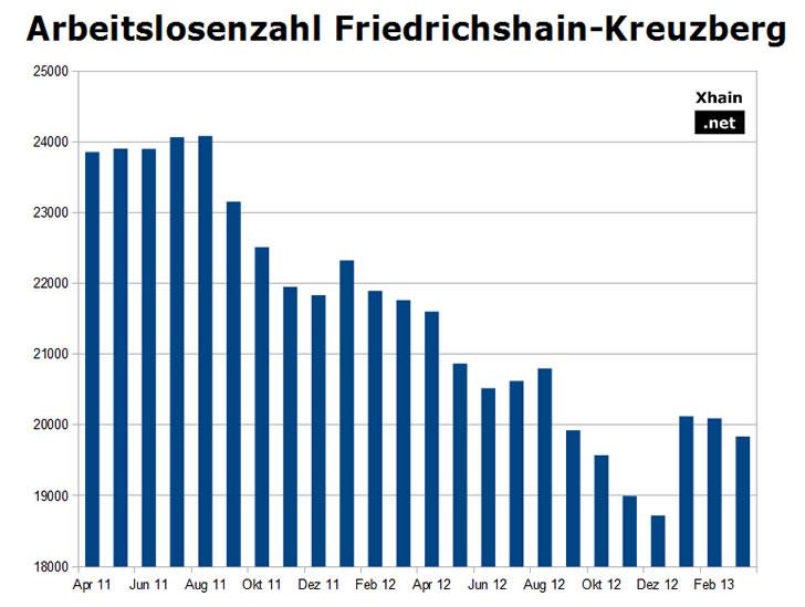 Arbeitslosenzahl Friedrichshain-Kreuzberg März 2013