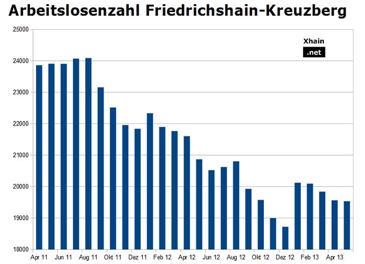 Arbeitslosenzahl Friedrichshain-Kreuzberg Mai 2013