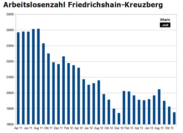 Arbeitslosenzahl Friedrichshain-Kreuzberg November 2013
