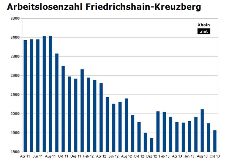 Arbeitslosenzahl Friedrichshain-Kreuzberg Oktober 2013