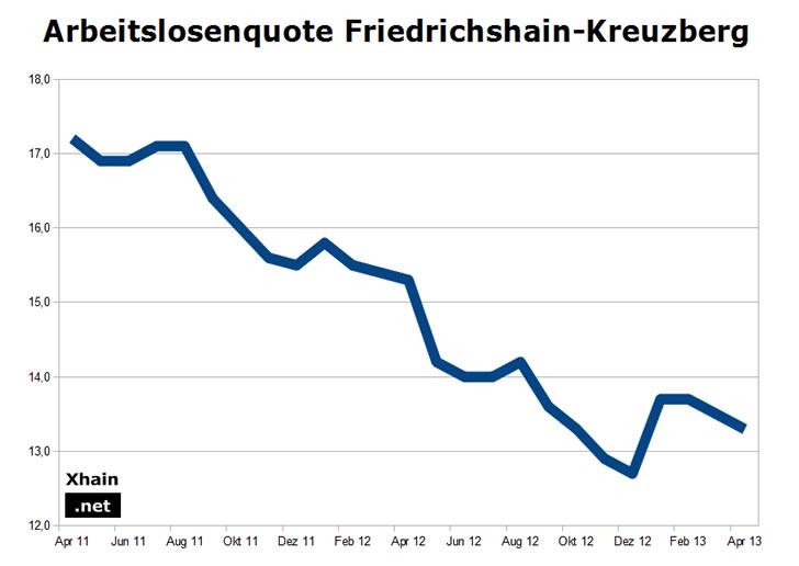 Arbeitslosenquote Friedrichshain-Kreuzberg April 2013