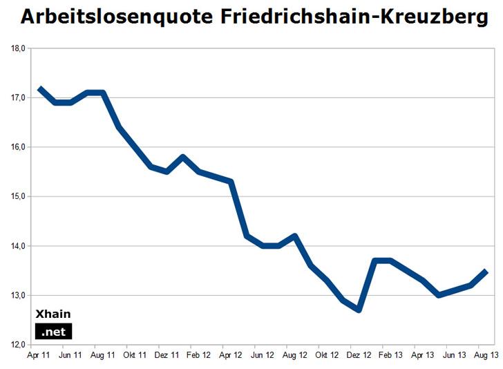 Arbeitslosenquote Friedrichshain-Kreuzberg August 2013