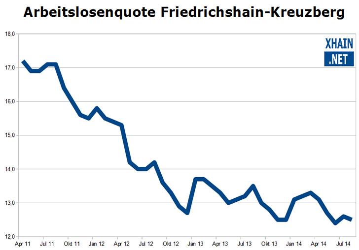 Arbeitslosenquote im Berliner Bezirk Friedrichshain-Kreuzberg August 2014