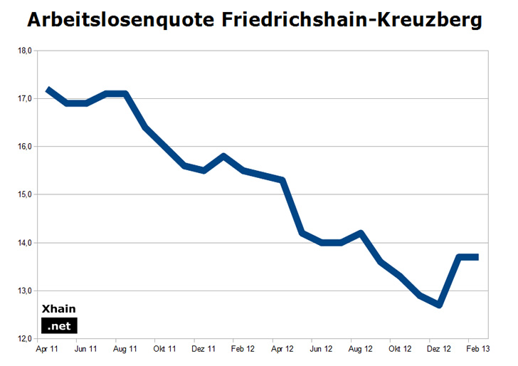 Arbeitslosenquote Friedrichshain-Kreuzberg Februar 2013
