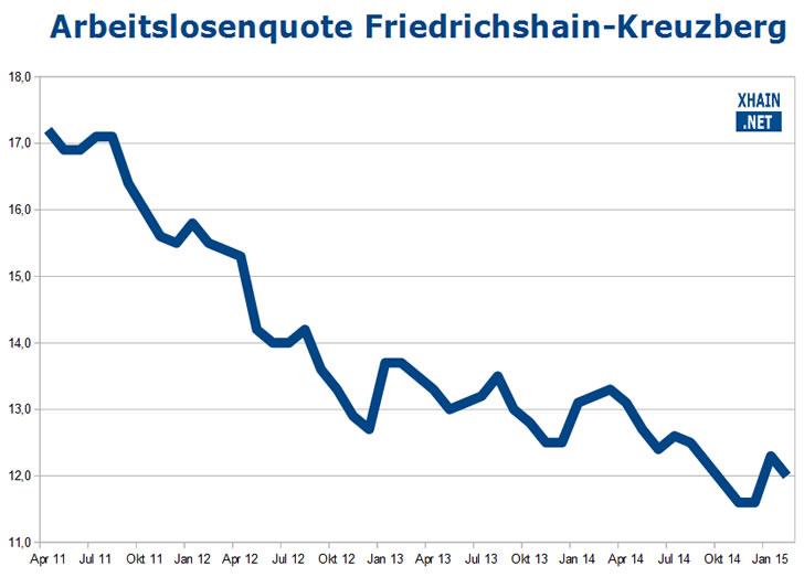 Arbeitslosenquote im Berliner Bezirk Friedrichshain-Kreuzberg