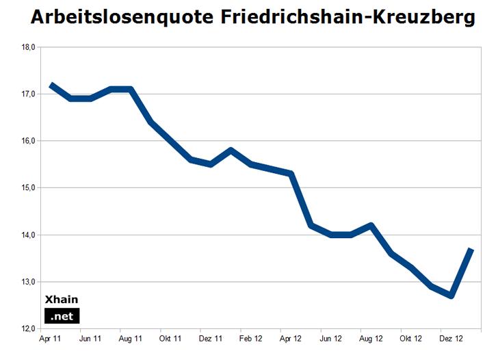Arbeitslosenquote Friedrichshain-Kreuzberg