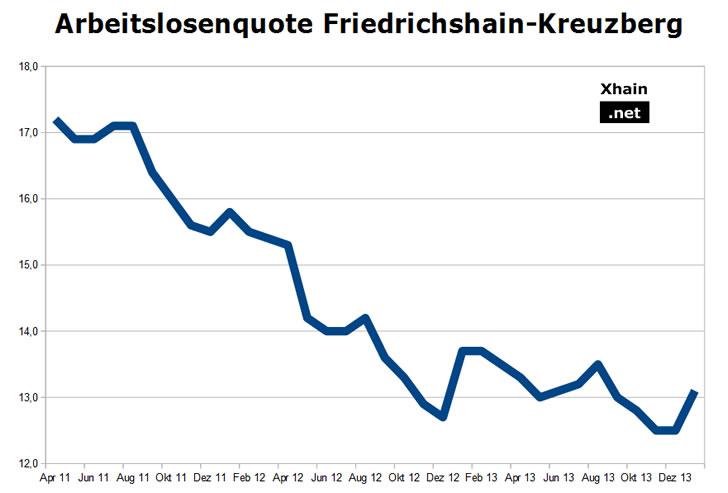 Arbeitslosenquote Friedrichshain-Kreuzberg - Januar 2014
