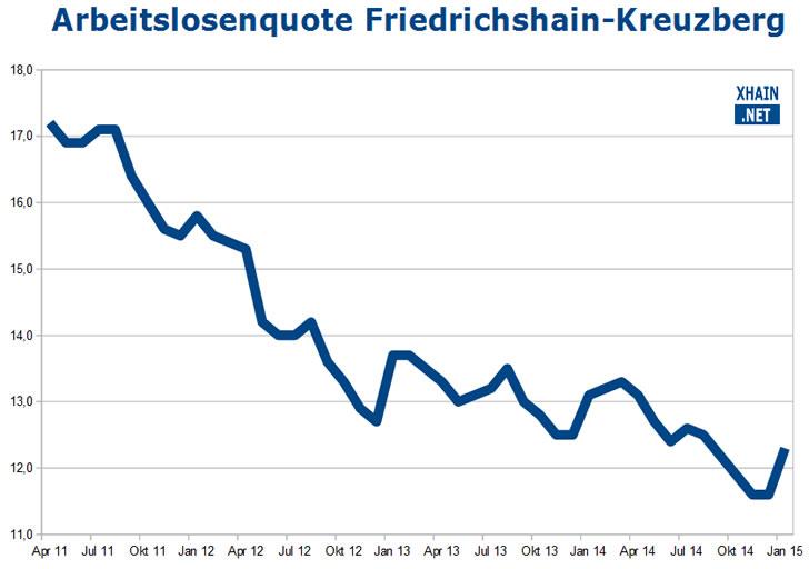 Arbeitslosenquote Friedrichshain-Kreuzberg Januar 2015