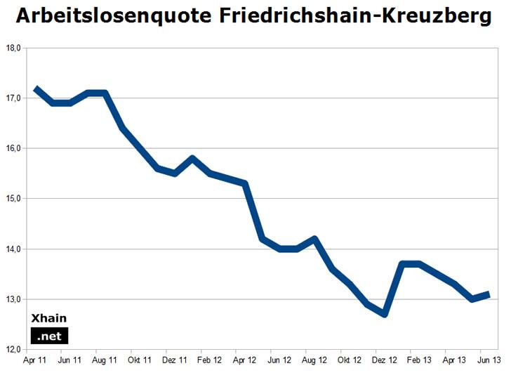 Arbeitslosenquote Friedrichshain-Kreuzberg Juni 2013