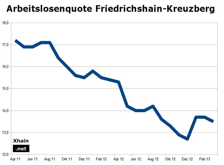 Arbeitslosenquote Friedrichshain-Kreuzberg März 2013