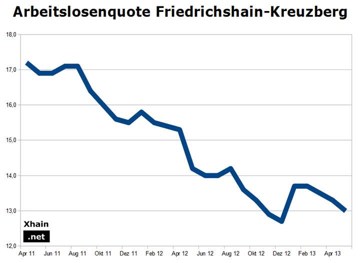 Arbeitslosenquote Friedrichshain-Kreuzberg Mai 2013