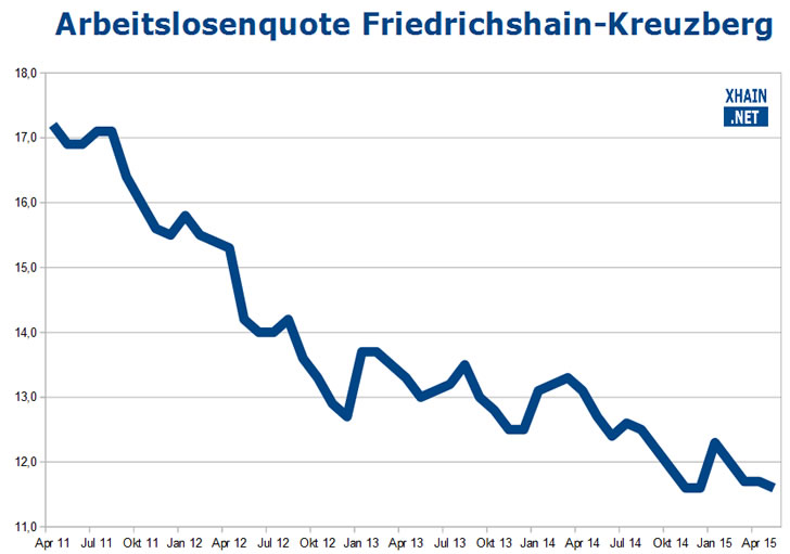 Arbeitslosenquote Friedrichshain-Kreuzberg Mai 2015