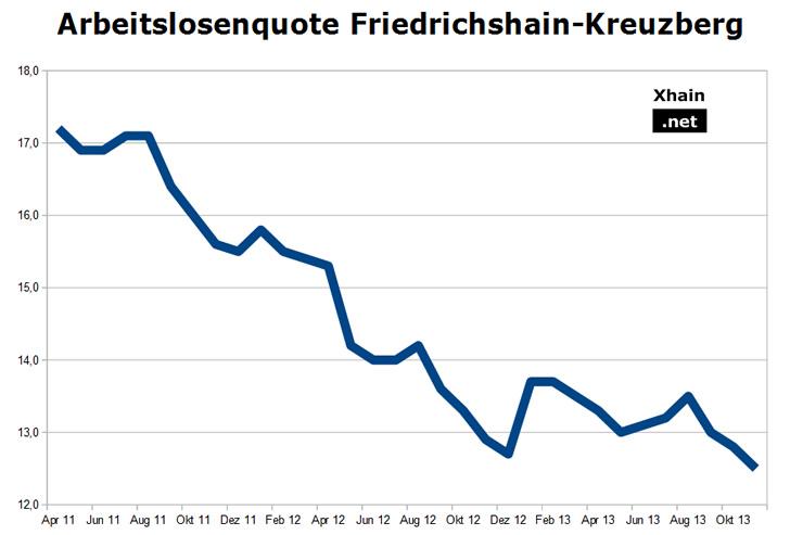 Arbeitslosenquote Friedrichshain-Kreuzberg November 2013