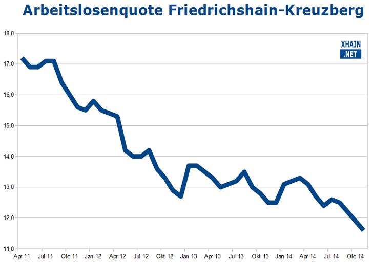 Arbeitslosenquote Friedrichshain-Kreuzberg November 2014
