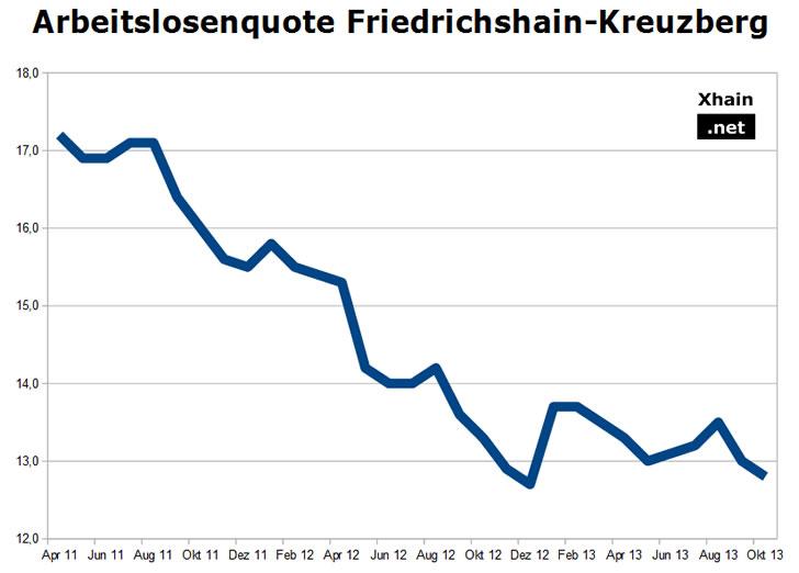 Arbeitslosenquote Friedrichshain-Kreuzberg Oktober 2013