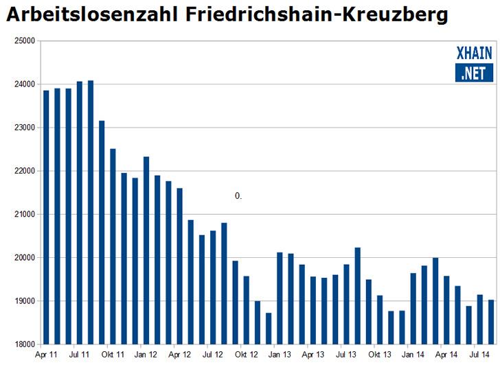 Arbeitslosenzahl im Berliner Bezirk Friedrichshain-Kreuzberg August 2014