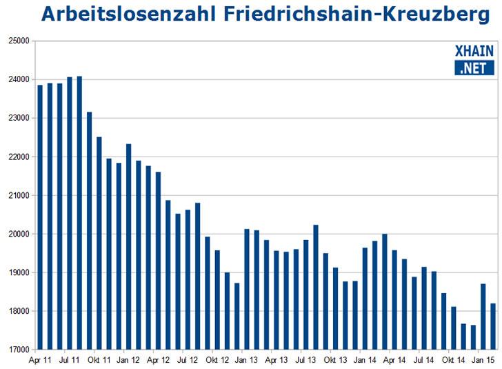 Arbeitslose im Berliner Bezirk Friedrichshain-Kreuzberg
