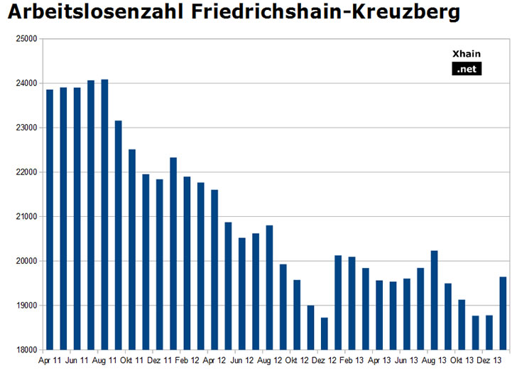 Arbeitslosenzahl Friedrichshain-Kreuzberg - Januar 2014
