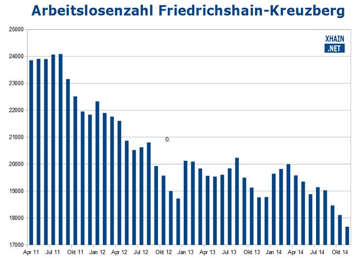 Arbeitslosenzahl Friedrichshain-Kreuzberg November 2014