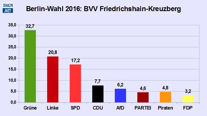 BVV Friedrichshain-Kreuzberg