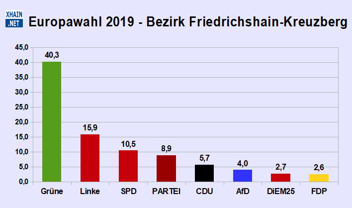 Ergebnis der Europawahl in Friedrichshain-Kreuzberg